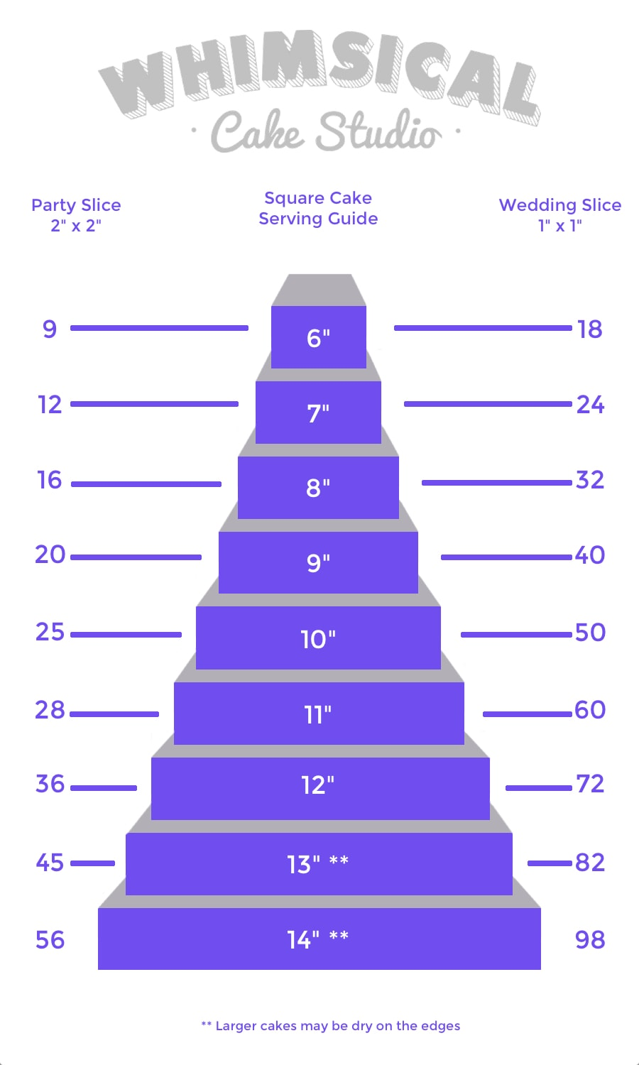 Whimsical Cakes Square Cake Sizing Guide