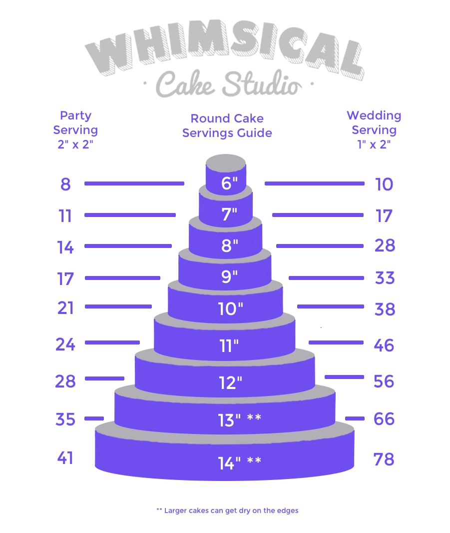 Sizing Cake For  People