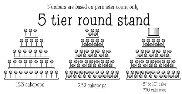 Cake pop tower sizing guide